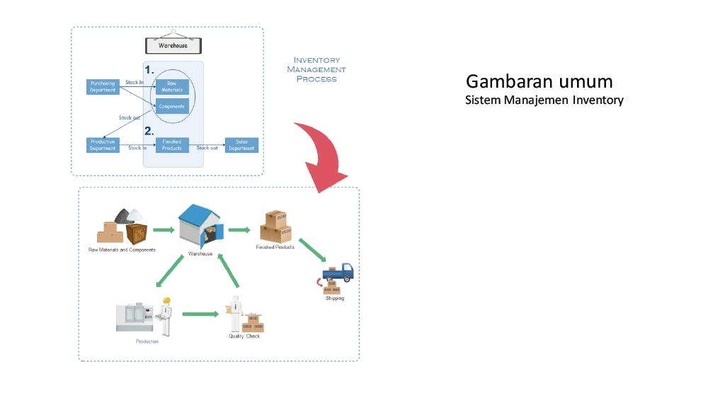 Gambaran Sistem Management Inventory System Ever