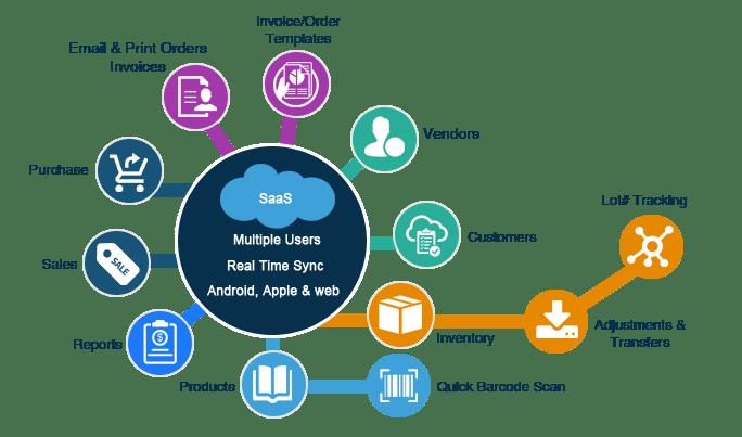 cloud computing inventory management