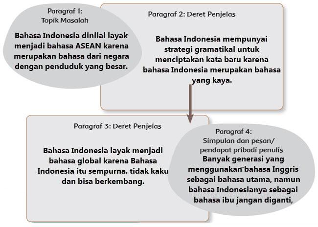 Teks Eksplanasi Bahasa Indonesia Dinilai Layak Jadi Bahasa Asean