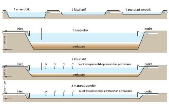 Faktor Penyebab Dampak Dan Penanggulangan Pencemaran Air