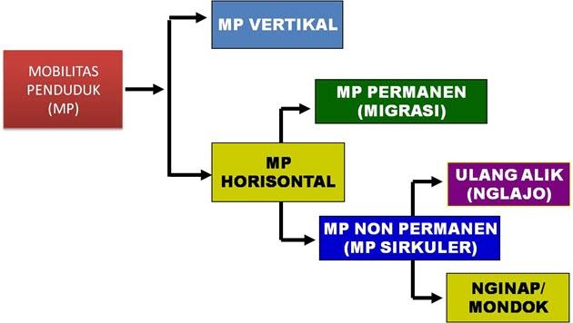 Mobilitas Penduduk Antar Wilayah Di Indonesia