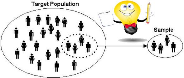 Susunan Rancangan Penelitian Sosial