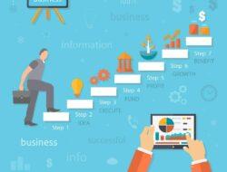 Pola Soal Analisis Masalah Bisnis Pilihan Ganda Dan Balasan